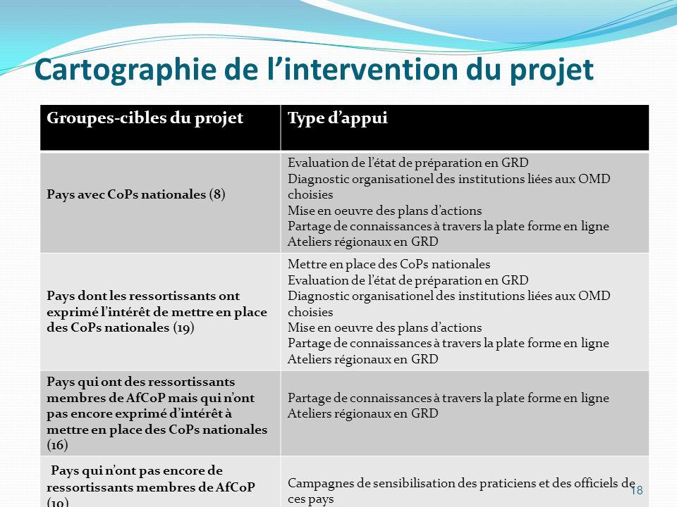 Cartographie de lintervention du projet Groupes-cibles du projetType dappui Pays avec CoPs nationales (8) Evaluation de létat de préparation en GRD Di