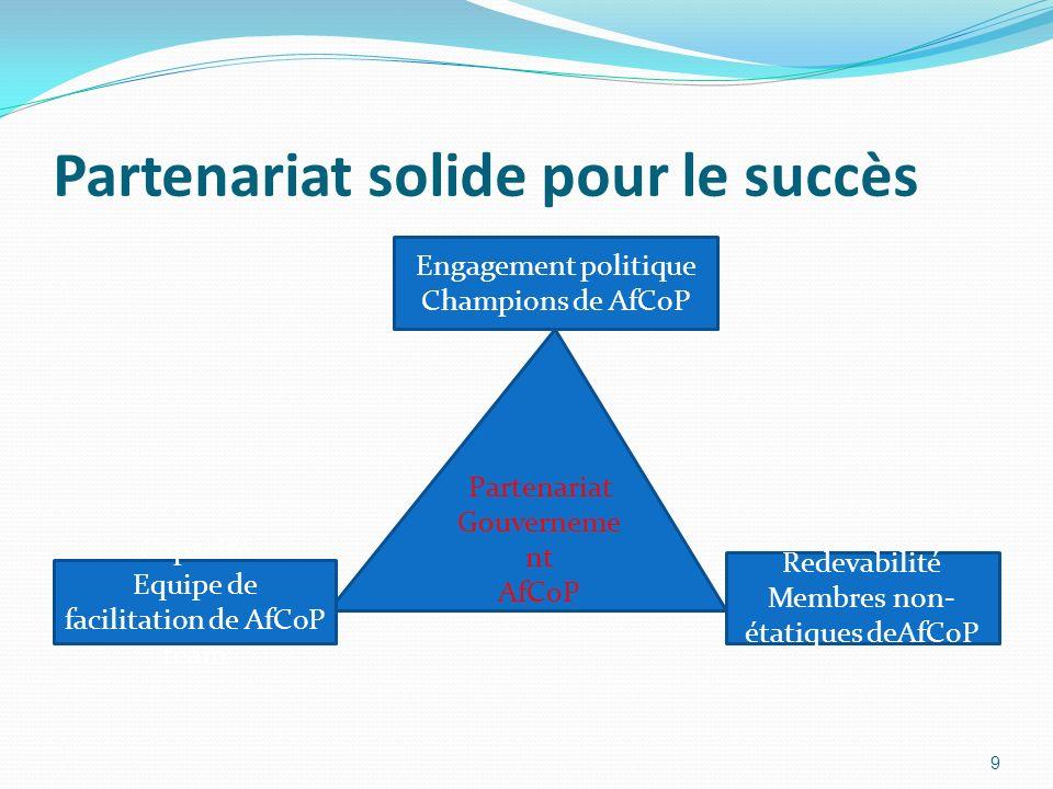 Partenariat solide pour le succès 9 Partenariat Gouverneme nt AfCoP Engagement politique Champions de AfCoP Capacité Equipe de facilitation de AfCoP team Redevabilité Membres non- étatiques deAfCoP