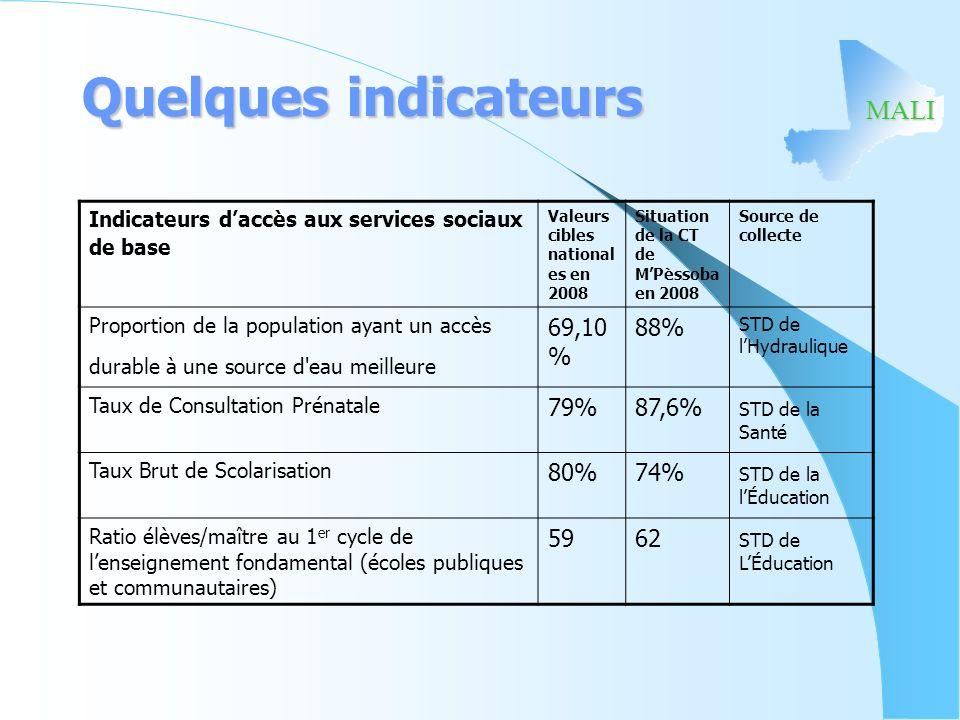 MALI Quelques indicateurs Indicateurs daccès aux services sociaux de base Valeurs cibles national es en 2008 Situation de la CT de MPèssoba en 2008 So