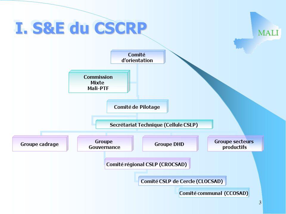 MALI I. S&E du CSCRP Comité dorientation Comité de Pilotage Groupe cadrage Groupe Gouvernance Comité régional CSLP (CROCSAD) Comité CSLP de Cercle (CL