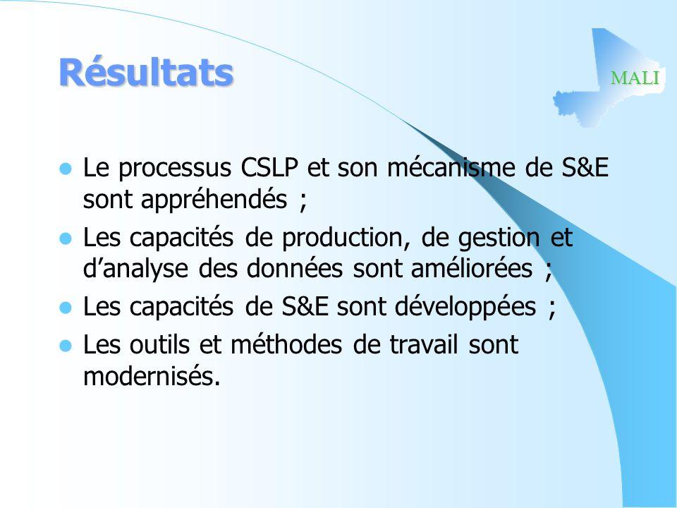 MALI Résultats Le processus CSLP et son mécanisme de S&E sont appréhendés ; Les capacités de production, de gestion et danalyse des données sont améli