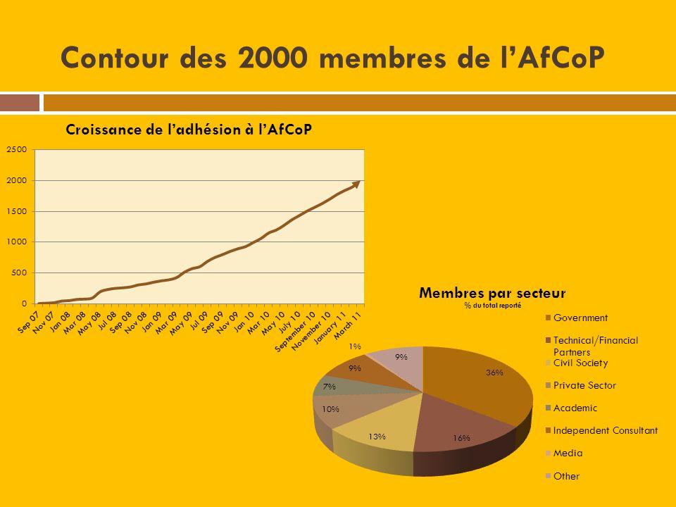 Contour des 2000 membres de lAfCoP