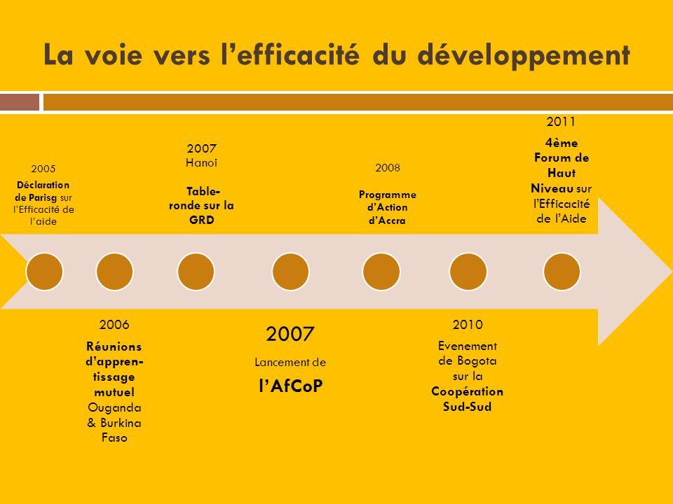 La voie vers lefficacité du développement 2005 Déclaration de Parisg sur lEfficacité de laide 2006 Réunions dappren- tissage mutuel Ouganda & Burkina Faso 2007 Hanoi Table- ronde sur la GRD 2007 Lancement de lAfCoP 2008 Programme dAction dAccra 2010 Evenement de Bogota sur la Coopération Sud-Sud 2011 4ème Forum de Haut Niveau sur lEfficacité de lAide
