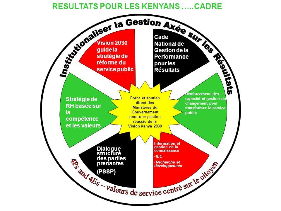 Force et soutien direct des Ministères du Gouvernement pour une gestion réussie de la Vision Kenya 2030 Cade National de Gestion de la Performance pou