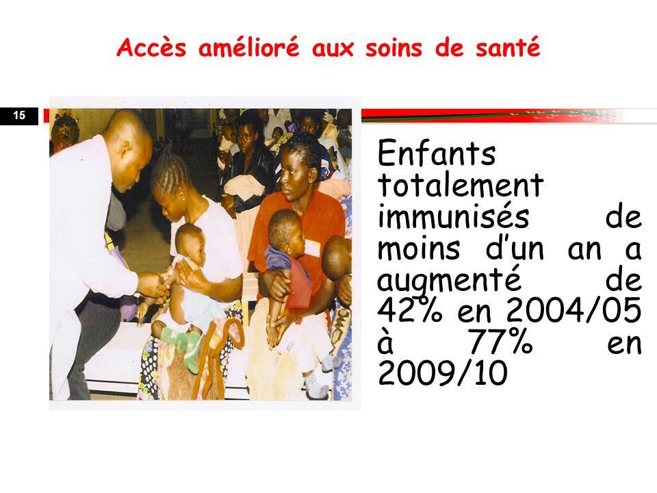 15 Enfants totalement immunisés de moins dun an a augmenté de 42% en 2004/05 à 77% en 2009/10 Accès amélioré aux soins de santé