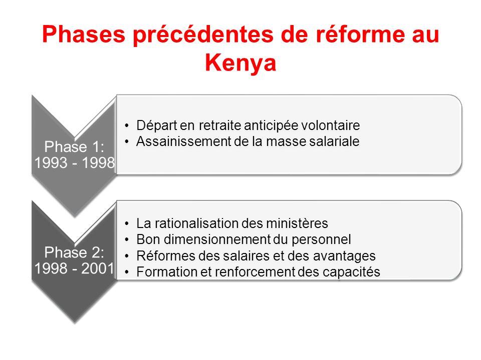 Phases précédentes de réforme au Kenya Phase 1: 1993 - 1998 Départ en retraite anticipée volontaire Assainissement de la masse salariale Phase 2: 1998 - 2001 La rationalisation des ministères Bon dimensionnement du personnel Réformes des salaires et des avantages Formation et renforcement des capacités