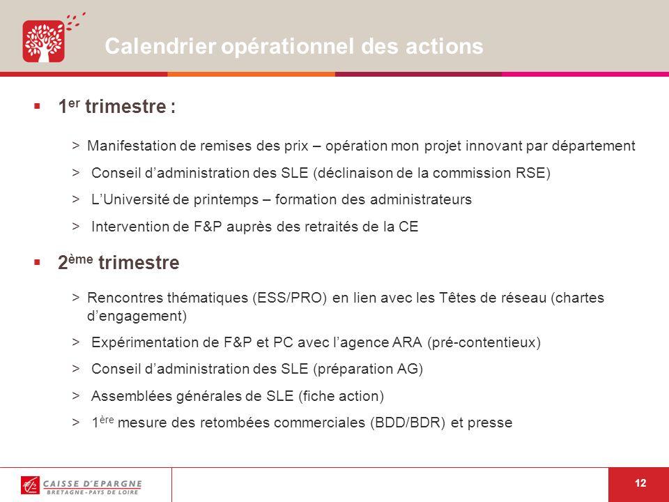 12 Calendrier opérationnel des actions 1 er trimestre : >Manifestation de remises des prix – opération mon projet innovant par département > Conseil dadministration des SLE (déclinaison de la commission RSE) > LUniversité de printemps – formation des administrateurs > Intervention de F&P auprès des retraités de la CE 2 ème trimestre >Rencontres thématiques (ESS/PRO) en lien avec les Têtes de réseau (chartes dengagement) > Expérimentation de F&P et PC avec lagence ARA (pré-contentieux) > Conseil dadministration des SLE (préparation AG) > Assemblées générales de SLE (fiche action) > 1 ère mesure des retombées commerciales (BDD/BDR) et presse