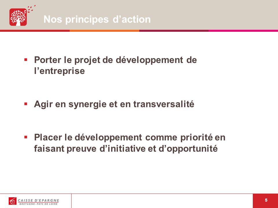5 Nos principes daction Porter le projet de développement de lentreprise Agir en synergie et en transversalité Placer le développement comme priorité en faisant preuve dinitiative et dopportunité