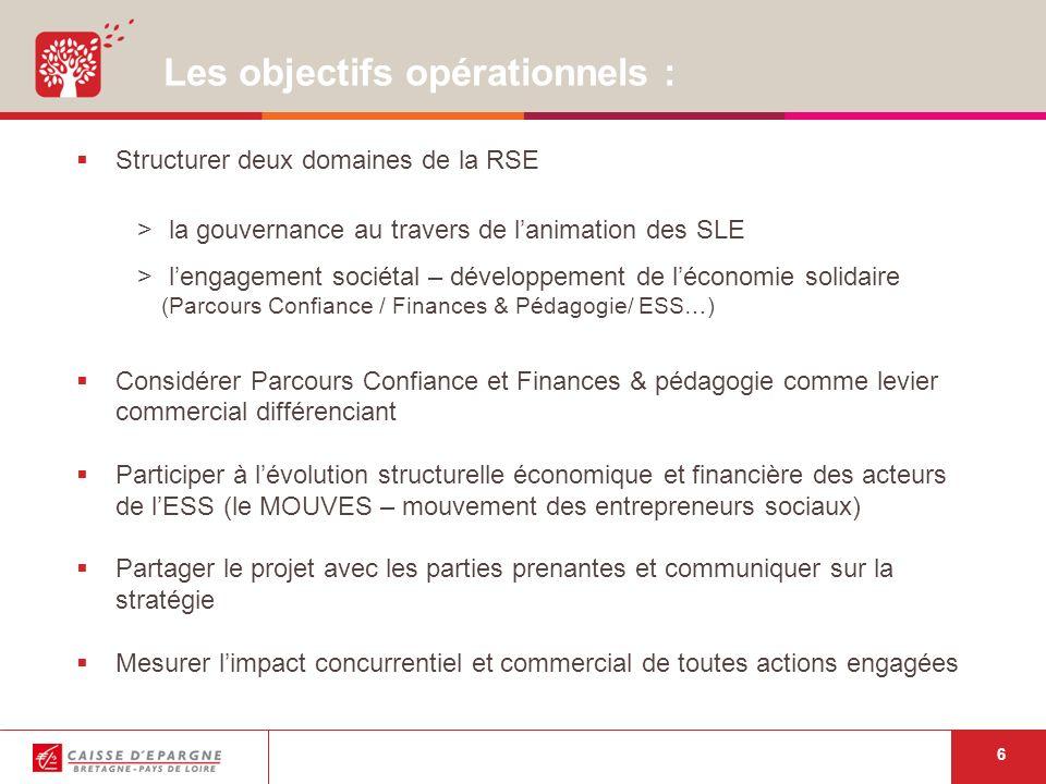 6 Les objectifs opérationnels : Structurer deux domaines de la RSE > la gouvernance au travers de lanimation des SLE > lengagement sociétal – développement de léconomie solidaire (Parcours Confiance / Finances & Pédagogie/ ESS…) Considérer Parcours Confiance et Finances & pédagogie comme levier commercial différenciant Participer à lévolution structurelle économique et financière des acteurs de lESS (le MOUVES – mouvement des entrepreneurs sociaux) Partager le projet avec les parties prenantes et communiquer sur la stratégie Mesurer limpact concurrentiel et commercial de toutes actions engagées