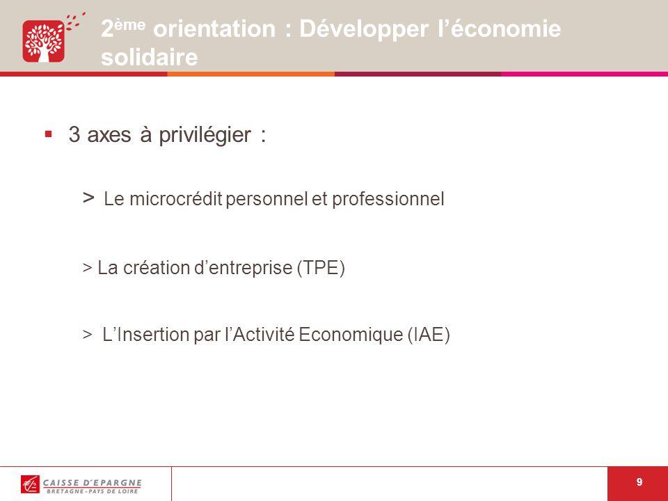 9 2 ème orientation : Développer léconomie solidaire 3 axes à privilégier : > Le microcrédit personnel et professionnel >La création dentreprise (TPE) > LInsertion par lActivité Economique (IAE)