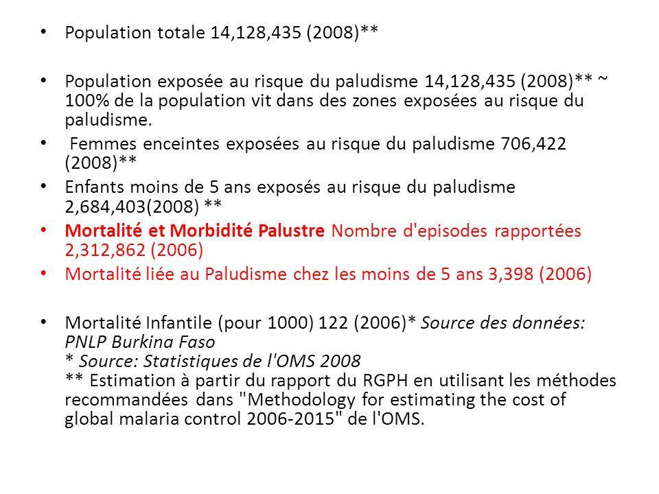 Population totale 14,128,435 (2008)** Population exposée au risque du paludisme 14,128,435 (2008)** ~ 100% de la population vit dans des zones exposée