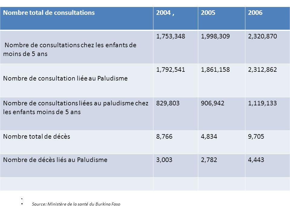 Source: Ministère de la santé du Burkina Faso, Nombre total de consultations2004,20052006 Nombre de consultations chez les enfants de moins de 5 ans 1