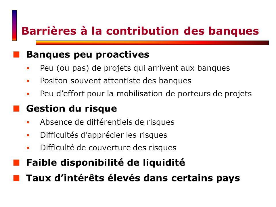 Banques peu proactives Peu (ou pas) de projets qui arrivent aux banques Positon souvent attentiste des banques Peu deffort pour la mobilisation de por