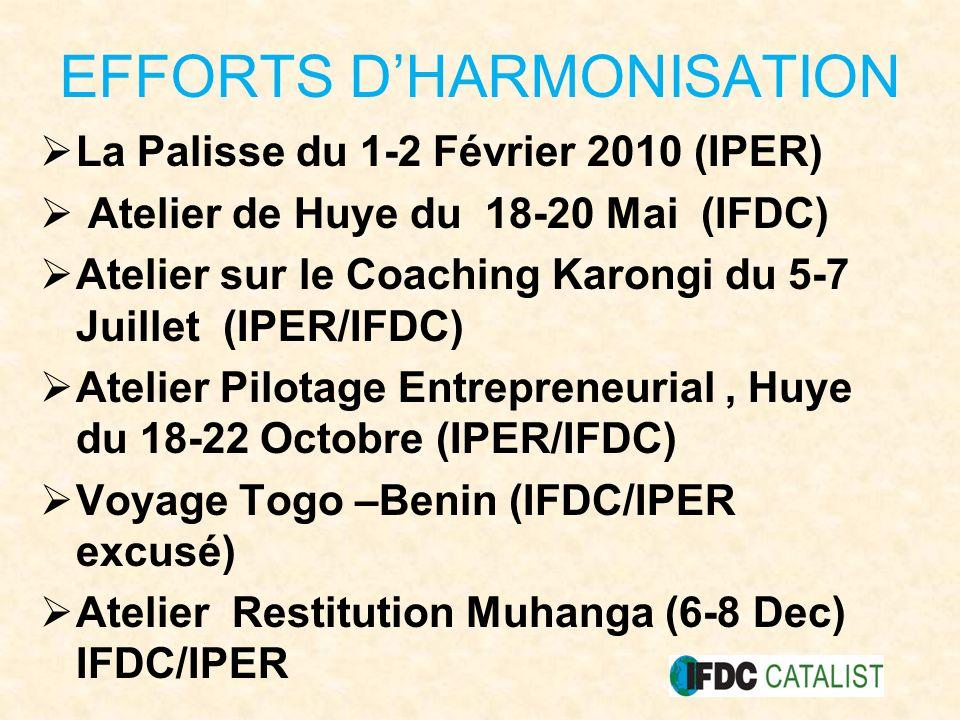 EFFORTS DHARMONISATION La Palisse du 1-2 Février 2010 (IPER) Atelier de Huye du 18-20 Mai (IFDC) Atelier sur le Coaching Karongi du 5-7 Juillet (IPER/IFDC) Atelier Pilotage Entrepreneurial, Huye du 18-22 Octobre (IPER/IFDC) Voyage Togo –Benin (IFDC/IPER excusé) Atelier Restitution Muhanga (6-8 Dec) IFDC/IPER