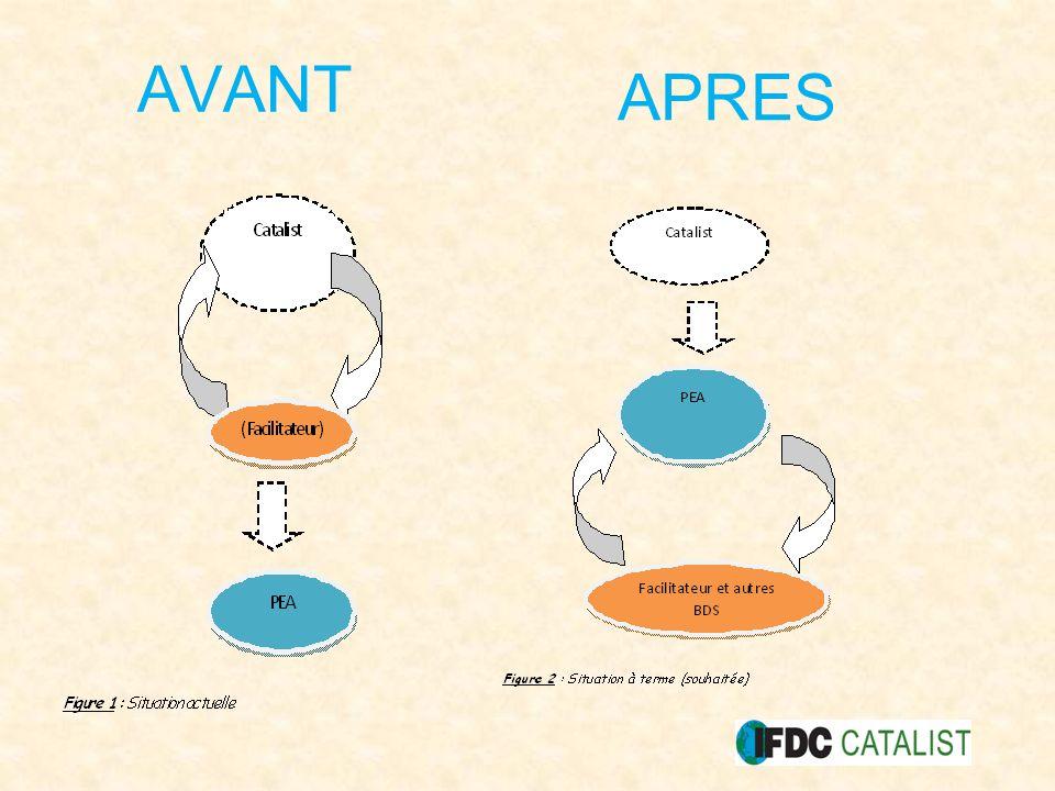 AVANT APRES