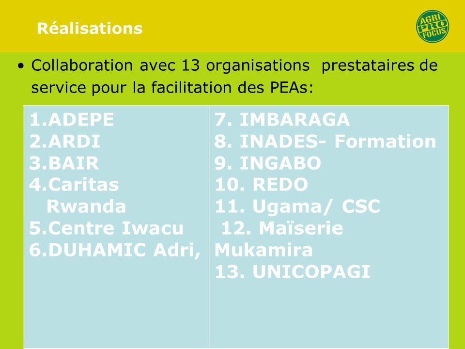 Réalisations Collaboration avec 13 organisations prestataires de service pour la facilitation des PEAs: 1.ADEPE 2.ARDI 3.BAIR 4.Caritas Rwanda 5.Centre Iwacu 6.DUHAMIC Adri, 7.