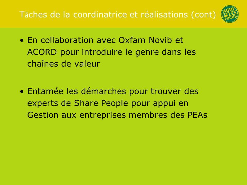 En collaboration avec Oxfam Novib et ACORD pour introduire le genre dans les chaînes de valeur Entamée les démarches pour trouver des experts de Share People pour appui en Gestion aux entreprises membres des PEAs