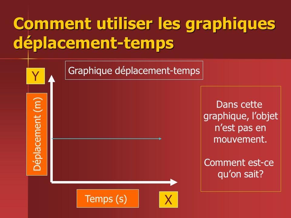 Comment utiliser les graphiques déplacement-temps Temps (s) Déplacement (m) X Y Graphique déplacement-temps Dans cette graphique, lobjet nest pas en m