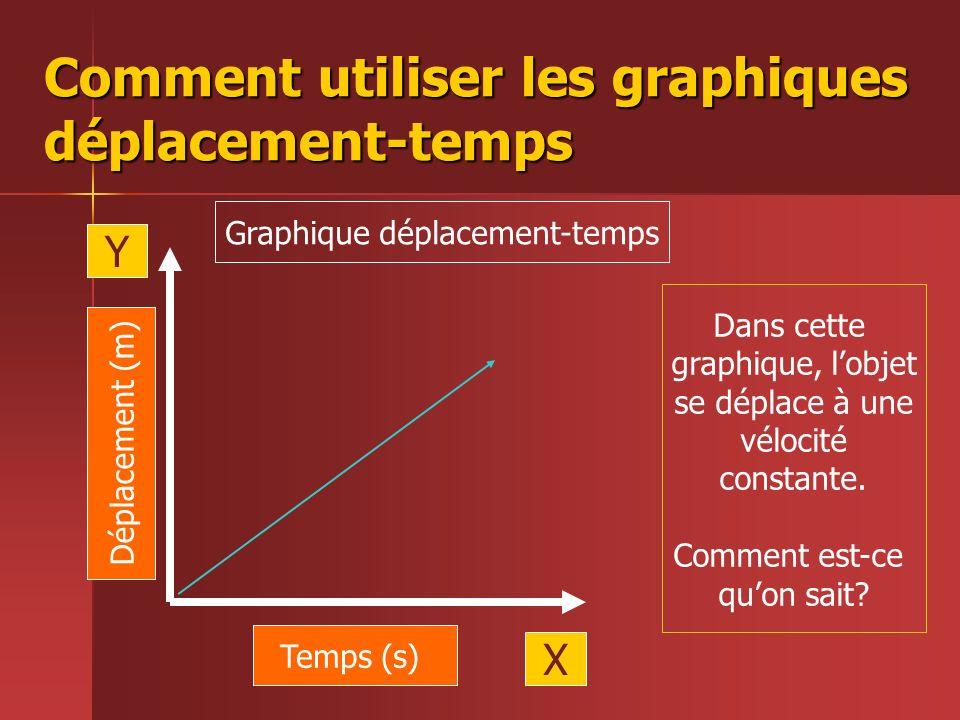 Comment utiliser les graphiques déplacement-temps Temps (s) Déplacement (m) X Y Graphique déplacement-temps Dans cette graphique, lobjet se déplace à