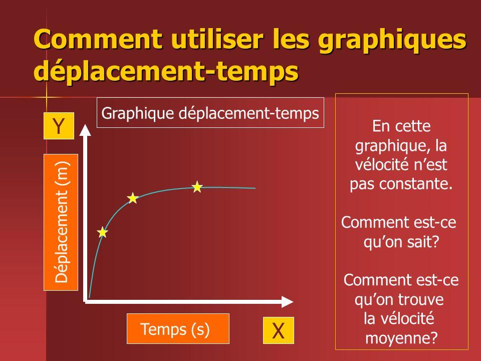 Comment utiliser les graphiques déplacement-temps Temps (s) Déplacement (m) X Y Graphique déplacement-temps En cette graphique, la vélocité nest pas c