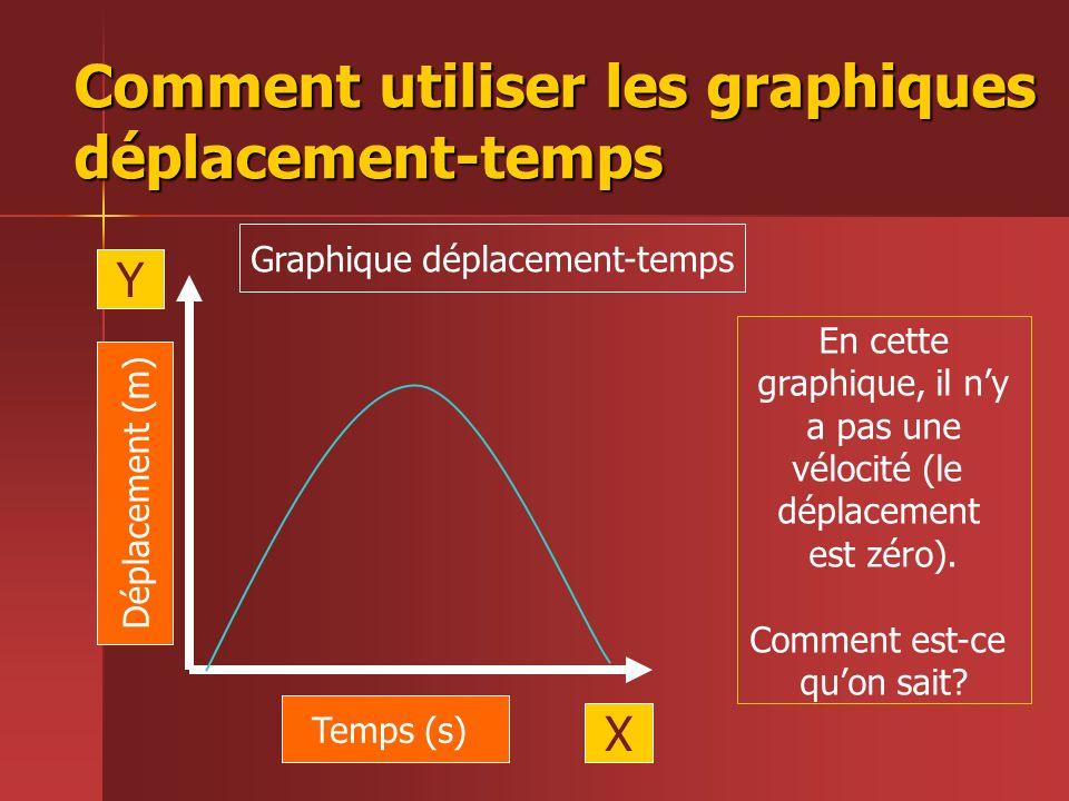 Comment utiliser les graphiques déplacement-temps Temps (s) Déplacement (m) X Y Graphique déplacement-temps En cette graphique, il ny a pas une véloci