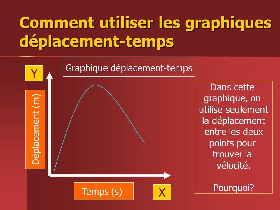 Comment utiliser les graphiques déplacement-temps Temps (s) Déplacement (m) X Y Graphique déplacement-temps Dans cette graphique, on utilise seulement