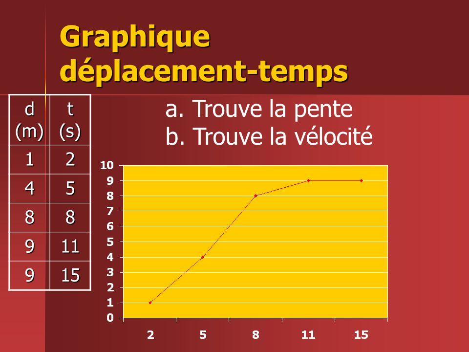 Graphique déplacement-temps d (m) t (s) 12 45 88 911 915 a. Trouve la pente b. Trouve la vélocité