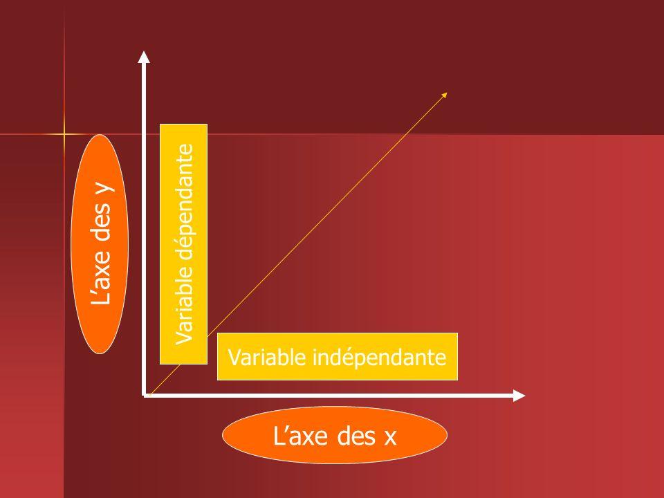 La construction dun graphique La titre du graphique est placé en haut du graphique.