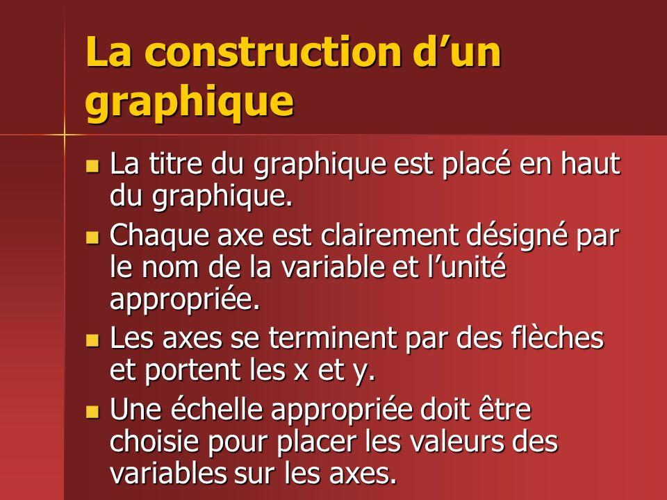 La construction dun graphique La titre du graphique est placé en haut du graphique. La titre du graphique est placé en haut du graphique. Chaque axe e