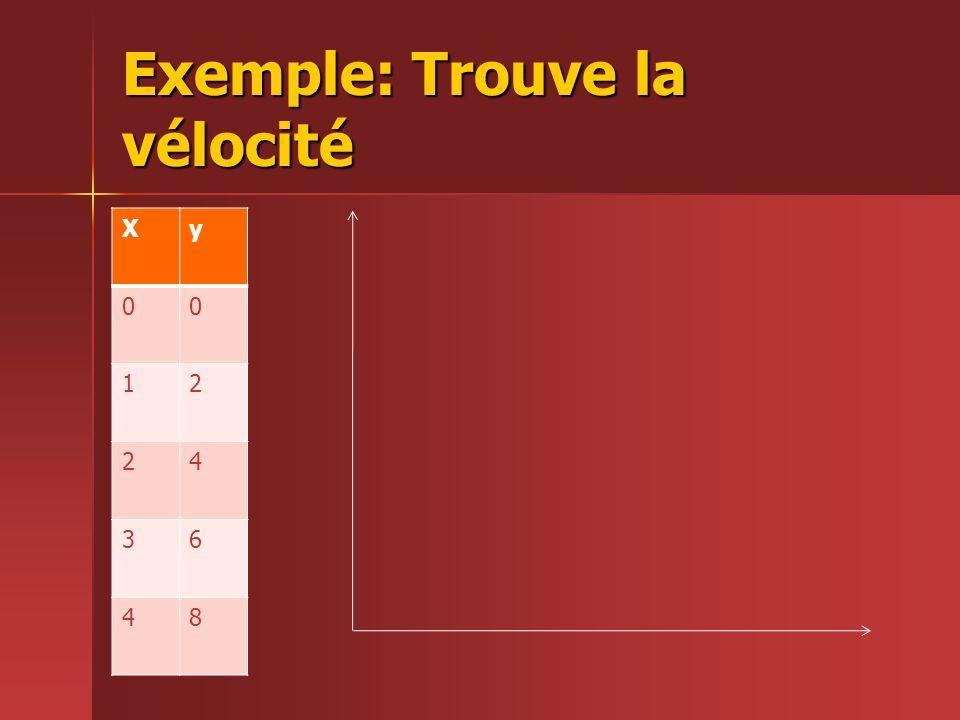Exemple: Trouve la vélocité Xy 00 12 24 36 48