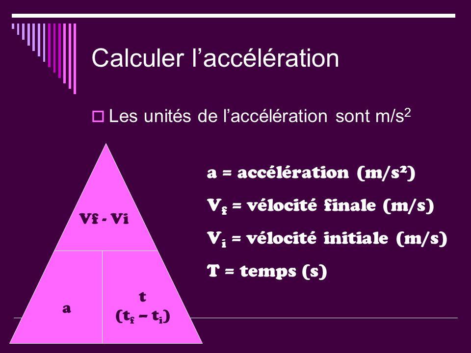 Calculer laccélération Les unités de laccélération sont m/s 2 Vf - Vi a t (t f – t i ) a = accélération (m/s 2 ) V f = vélocité finale (m/s) V i = vél