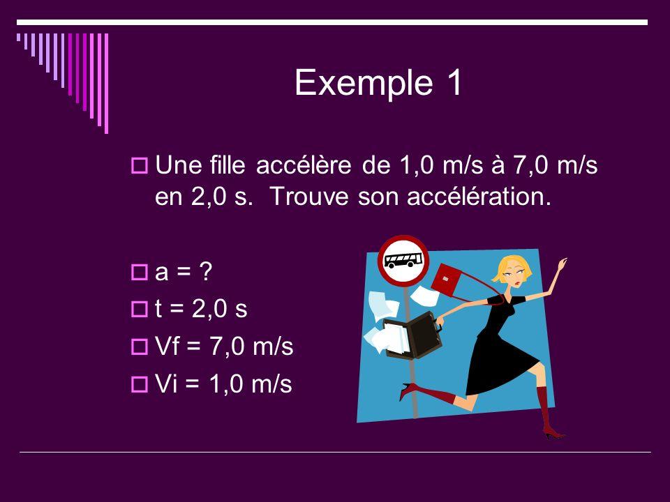 Exemple 1 Une fille accélère de 1,0 m/s à 7,0 m/s en 2,0 s. Trouve son accélération. a = ? t = 2,0 s Vf = 7,0 m/s Vi = 1,0 m/s