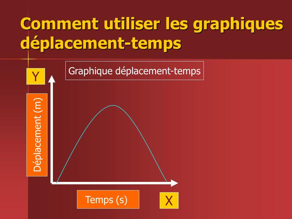 Comment utiliser les graphiques déplacement-temps Temps (s) Déplacement (m) X Y Graphique déplacement-temps