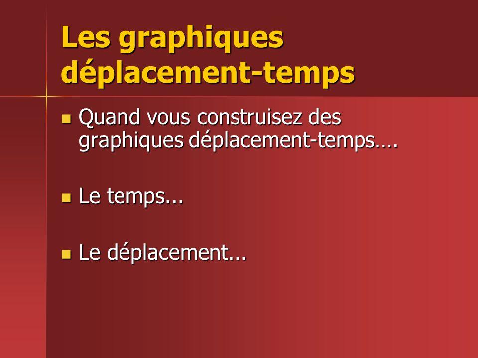 Les graphiques déplacement-temps Quand vous construisez des graphiques déplacement-temps…. Quand vous construisez des graphiques déplacement-temps…. L