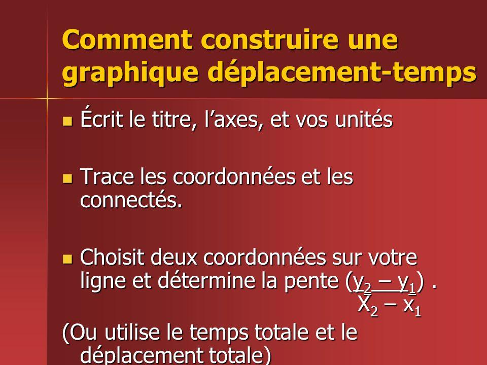 Comment construire une graphique déplacement-temps Écrit le titre, laxes, et vos unités Écrit le titre, laxes, et vos unités Trace les coordonnées et