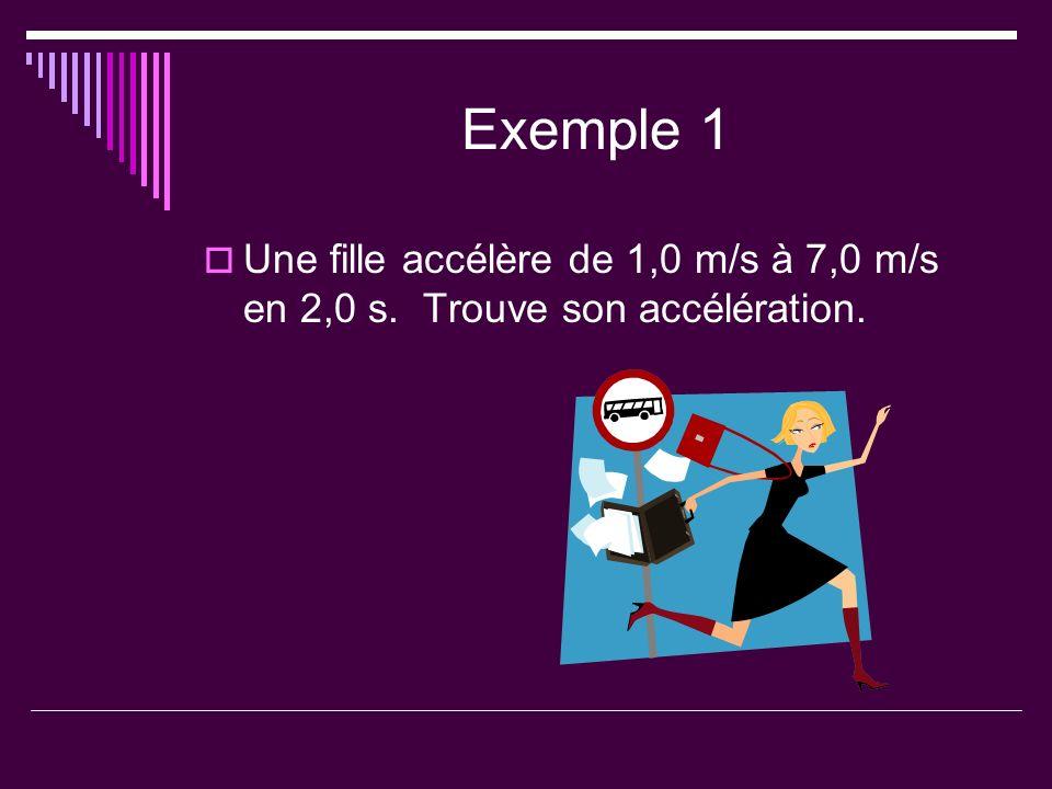 Exemple 1 Une fille accélère de 1,0 m/s à 7,0 m/s en 2,0 s. Trouve son accélération.