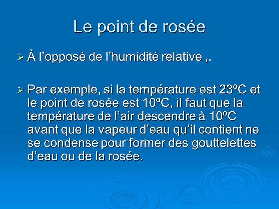 Le point de rosée À lopposé de lhumidité relative,. À lopposé de lhumidité relative,. Par exemple, si la température est 23ºC et le point de rosée est
