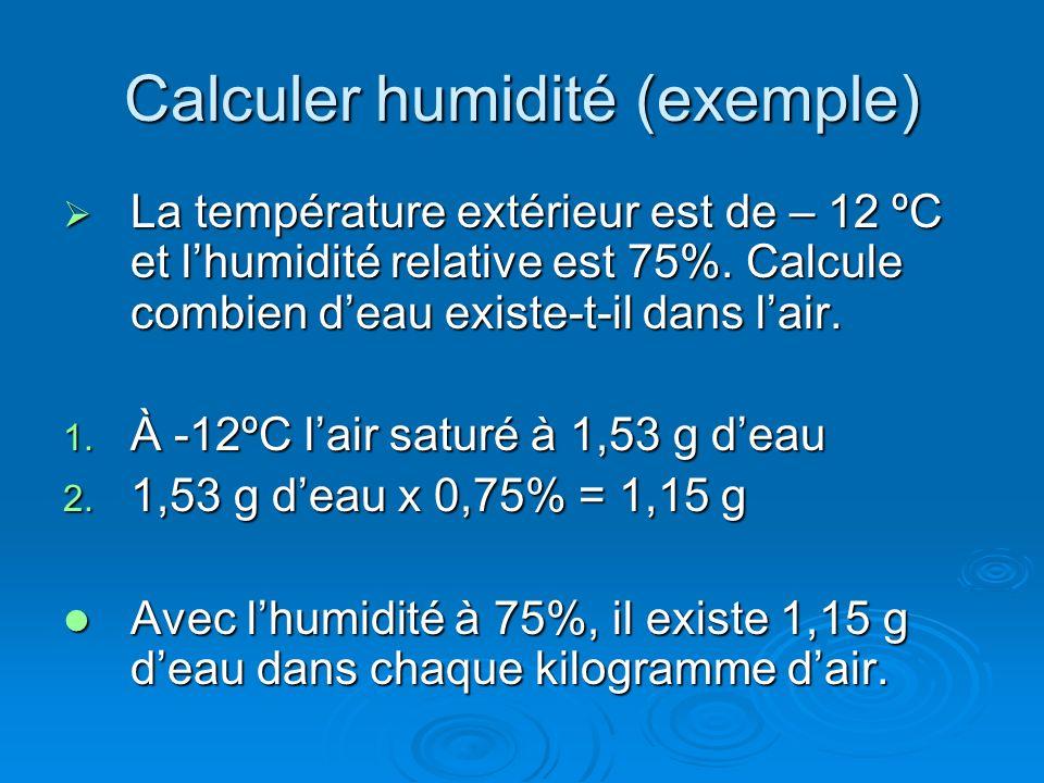 Calculer humidité (exemple) La température extérieur est de – 12 ºC et lhumidité relative est 75%. Calcule combien deau existe-t-il dans lair. La temp