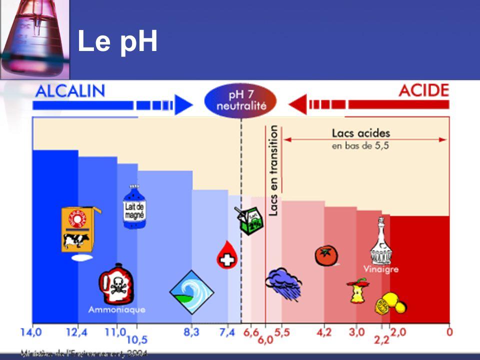 Acide ou Base.Lequel des solutions est le moins acidique.