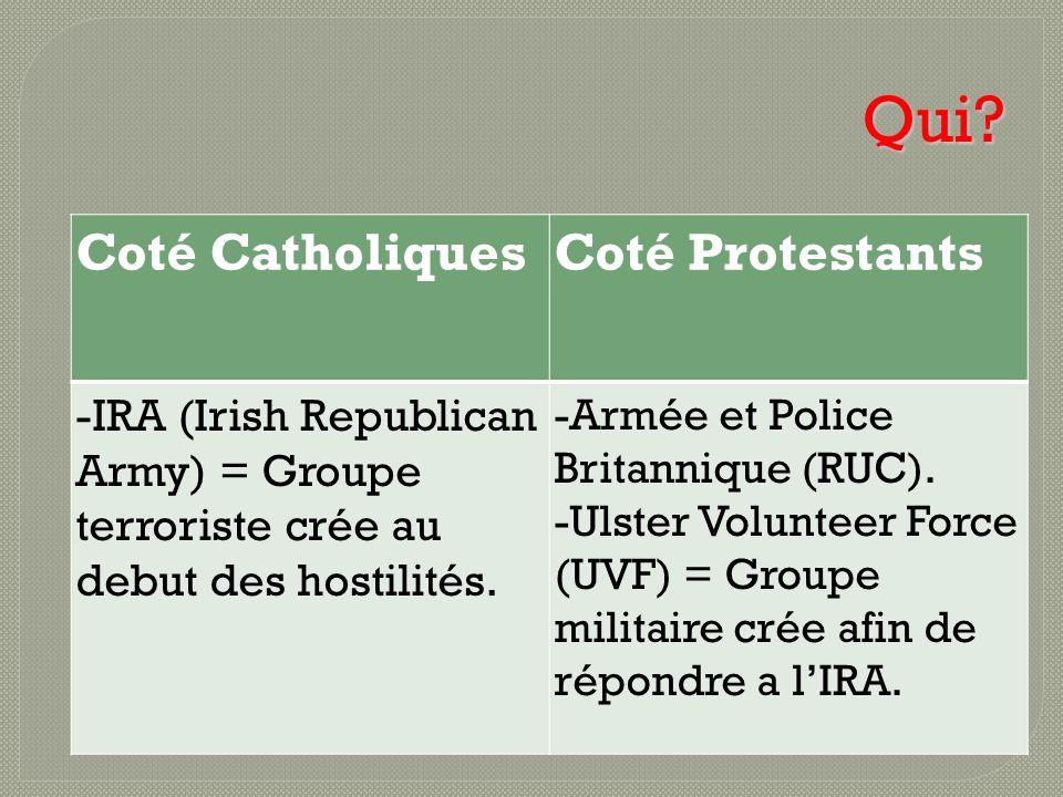 Qui? Coté CatholiquesCoté Protestants -IRA (Irish Republican Army) = Groupe terroriste crée au debut des hostilités. -Armée et Police Britannique (RUC