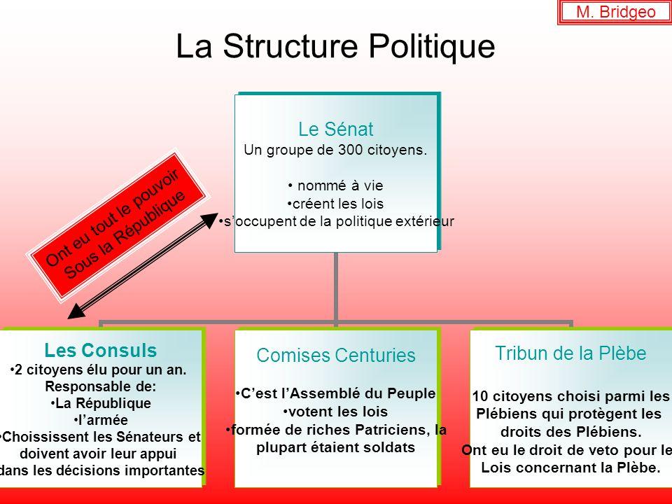 La Structure Politique Le Sénat Un groupe de 300 citoyens. nommé à vie créent les lois soccupent de la politique extérieur Les Consuls 2 citoyens élu