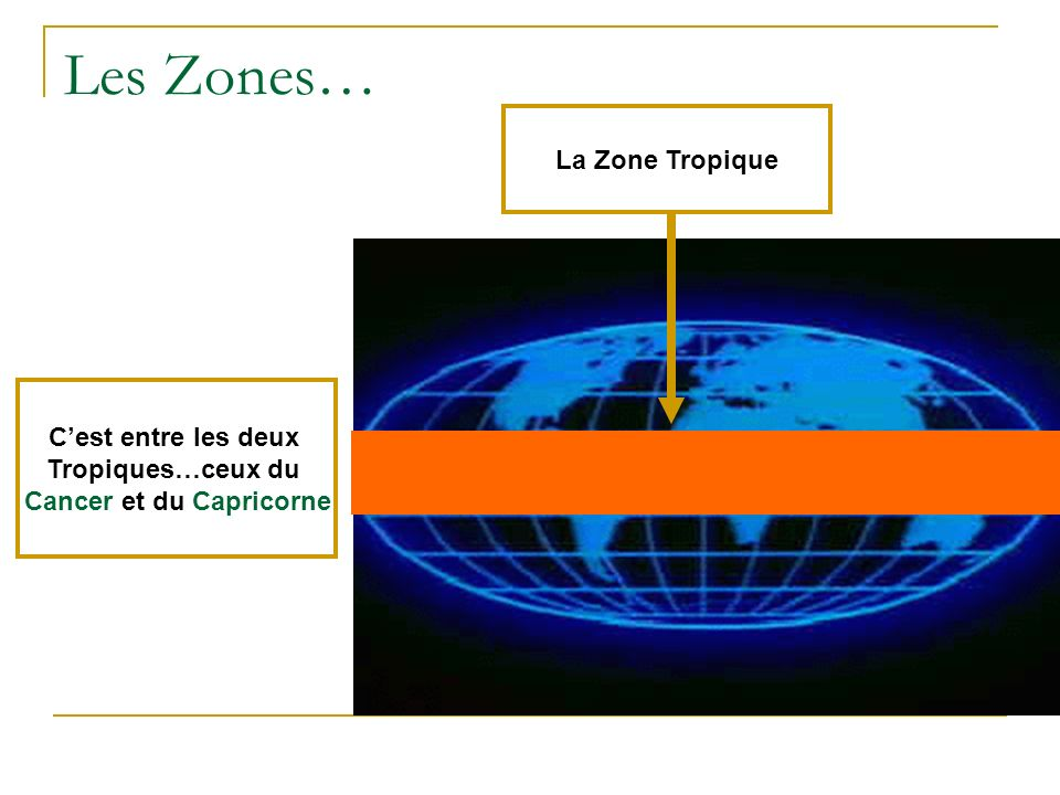 Les Zones… EIles sont situées entre les deux Tropiques et les deux zones Polaires.