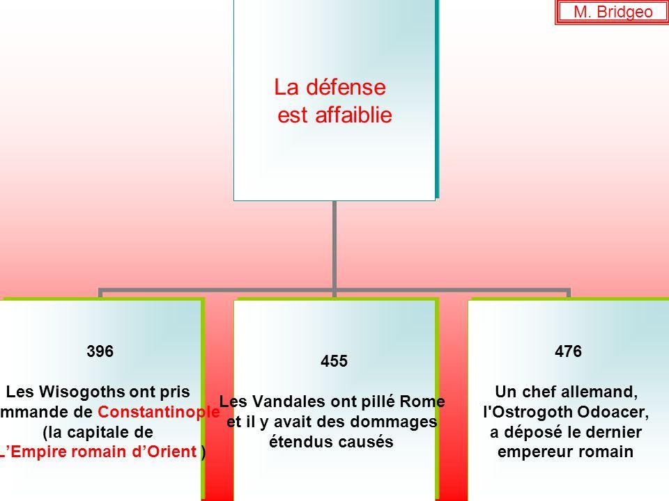 La défense est affaiblie 396 Les Wisogoths ont pris commande de Constantinople (la capitale de LEmpire romain dOrient ) 455 Les Vandales ont pillé Rom