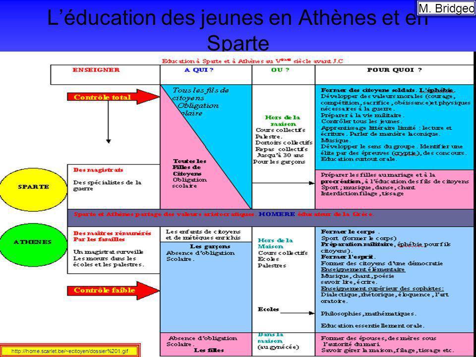 Léducation des jeunes en Athènes et en Sparte M. Bridgeo http://home.scarlet.be/~ecitoyen/dossier%201.gif