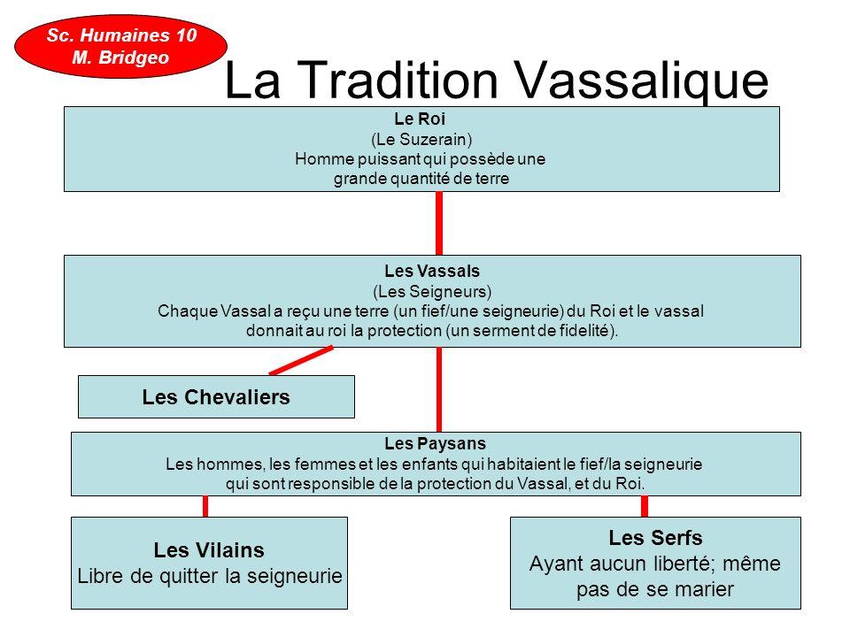 La Tradition Vassalique Le Roi (Le Suzerain) Homme puissant qui possède une grande quantité de terre Les Vassals (Les Seigneurs) Chaque Vassal a reçu