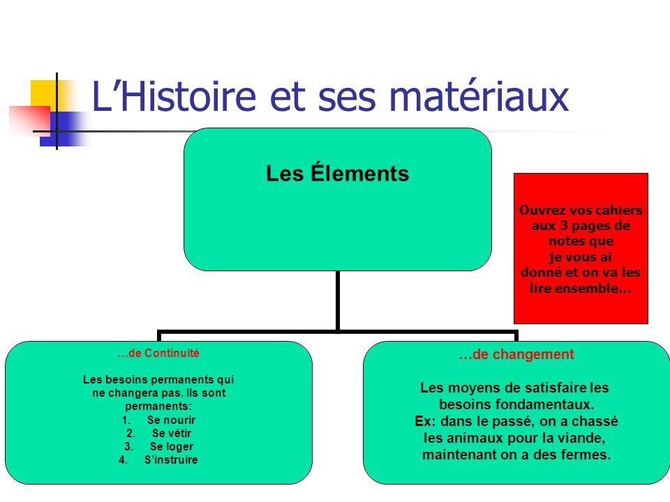 LHistoire et ses matériaux Les Élements …de Continuité Les besoins permanents qui ne changera pas.
