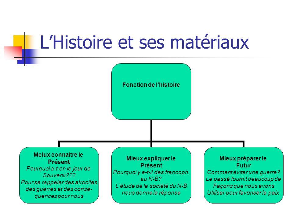 LHistoire et ses matériaux Fonction de lhistoire Meiux connaître le Présent Pourquoi a-t-on le jour de Souvenir??? Pour se rappeler des atrocités des