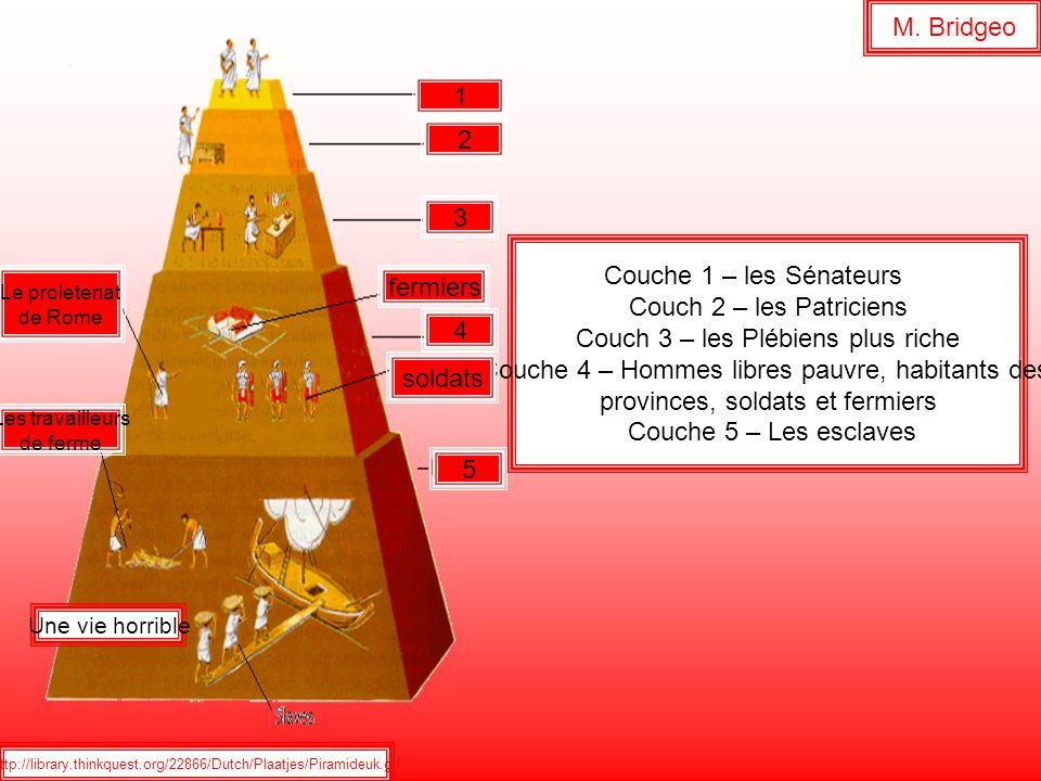 http://library.thinkquest.org/22866/Dutch/Plaatjes/Piramideuk.gif M. Bridgeo Couche 1 – les Sénateurs Couch 2 – les Patriciens Couch 3 – les Plébiens