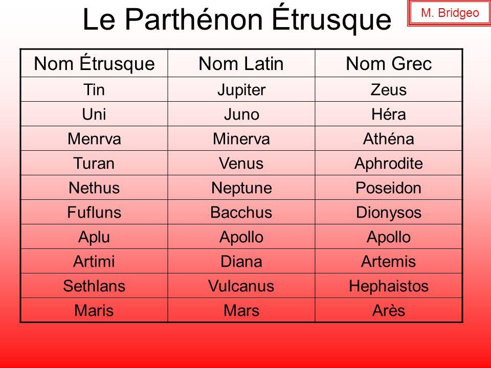 Le Parthénon Étrusque Nom ÉtrusqueNom LatinNom Grec TinJupiterZeus UniJunoHéra MenrvaMinervaAthéna TuranVenusAphrodite NethusNeptunePoseidon FuflunsBa