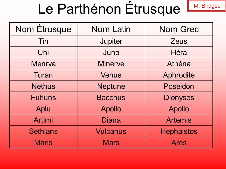 Le Parthénon Étrusque Nom ÉtrusqueNom LatinNom Grec TinJupiterZeus UniJunoHéra MenrvaMinerveAthéna TuranVenusAphrodite NethusNeptunePoseidon FuflunsBa